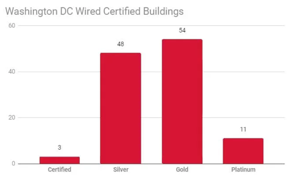 Office-Space-Washinton-DC-Wired-Score