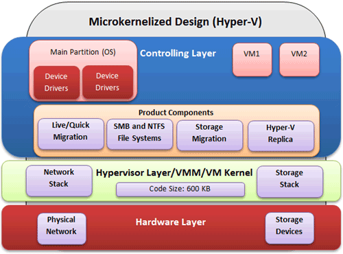 Hyper-V vs  VMware: Which Is Best?