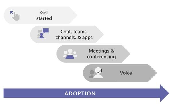 microsoft teams adoption