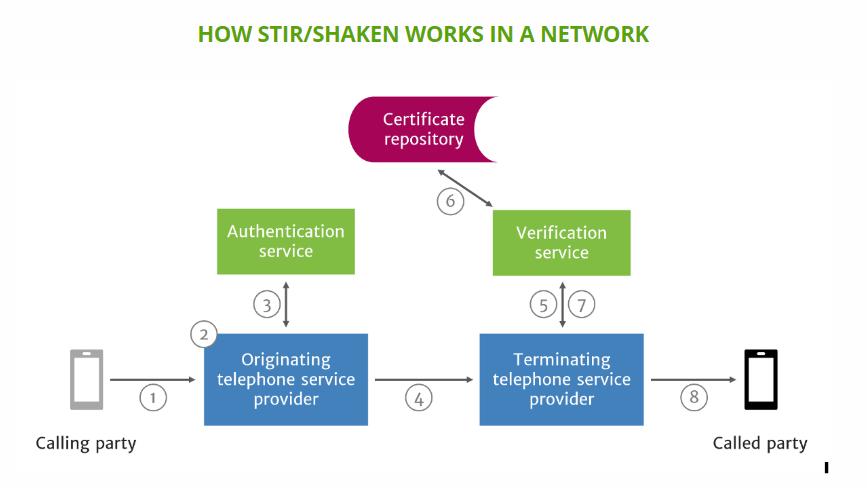 SHAKEN-STIR-Path